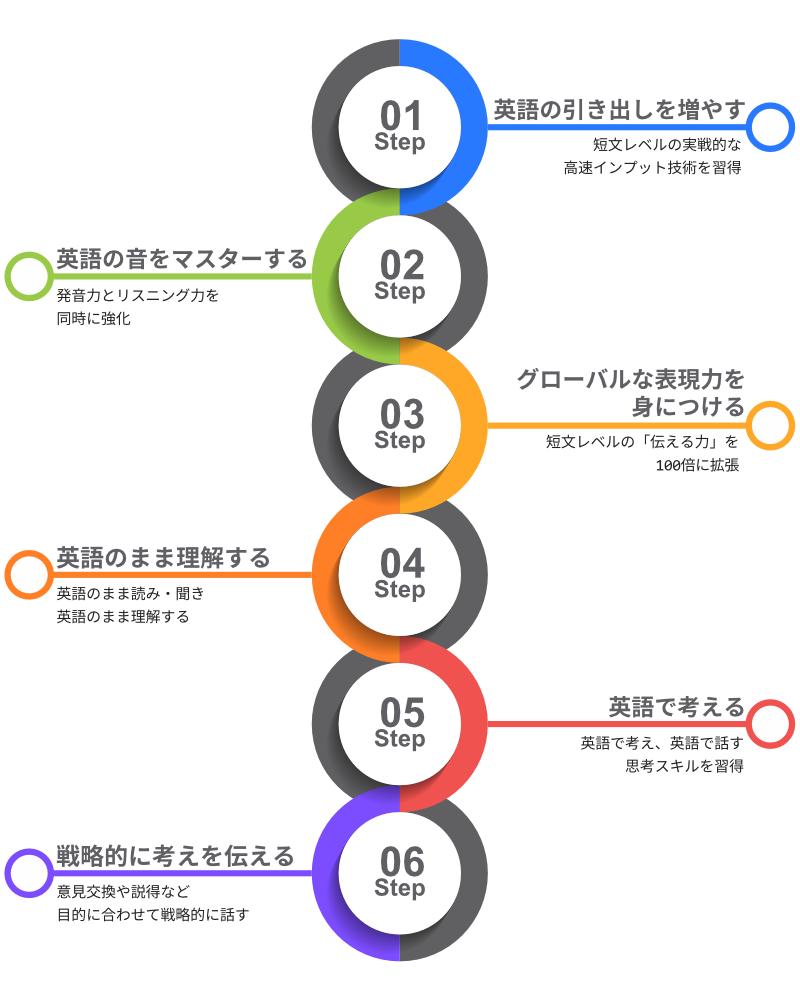 成長のロードマップのイメージ画像